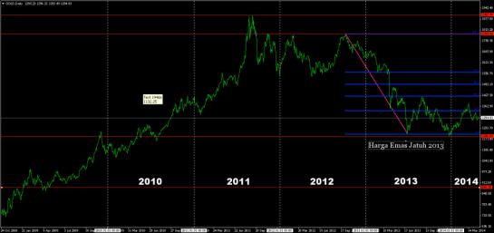 5-tahun-harga-emas-1024x484.png
