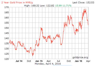 trend-harga-emas-2015-2016-ringgit.png