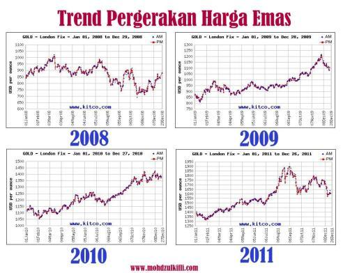 Trend-harga-emas.jpg